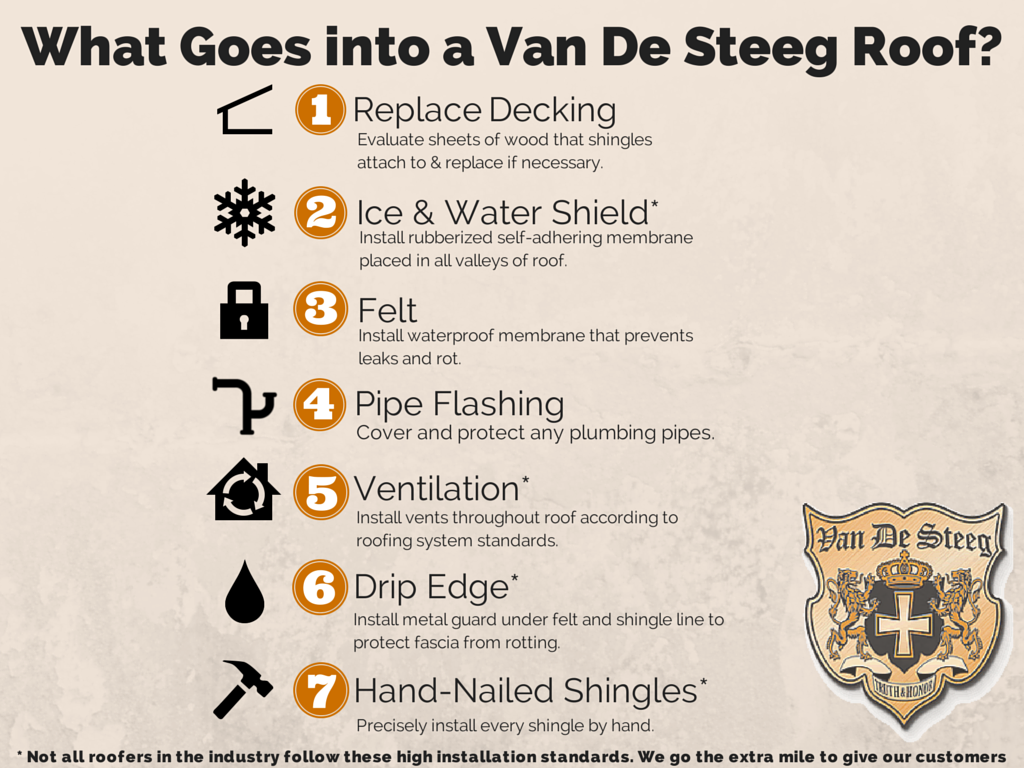 What Goes Into a Van De Steeg Roof? - Van De Steeg : Van De